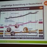 Fleischerzeugung in Deutschland